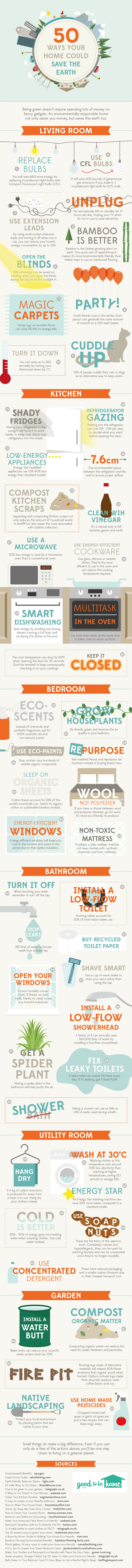 """50 Ways Your Home Could Save The Earth"" (c)inhabitat.com/anglianhome.co.uk"