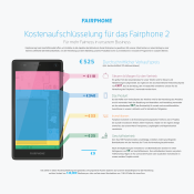 Fairphone 2_ CostBreakdown